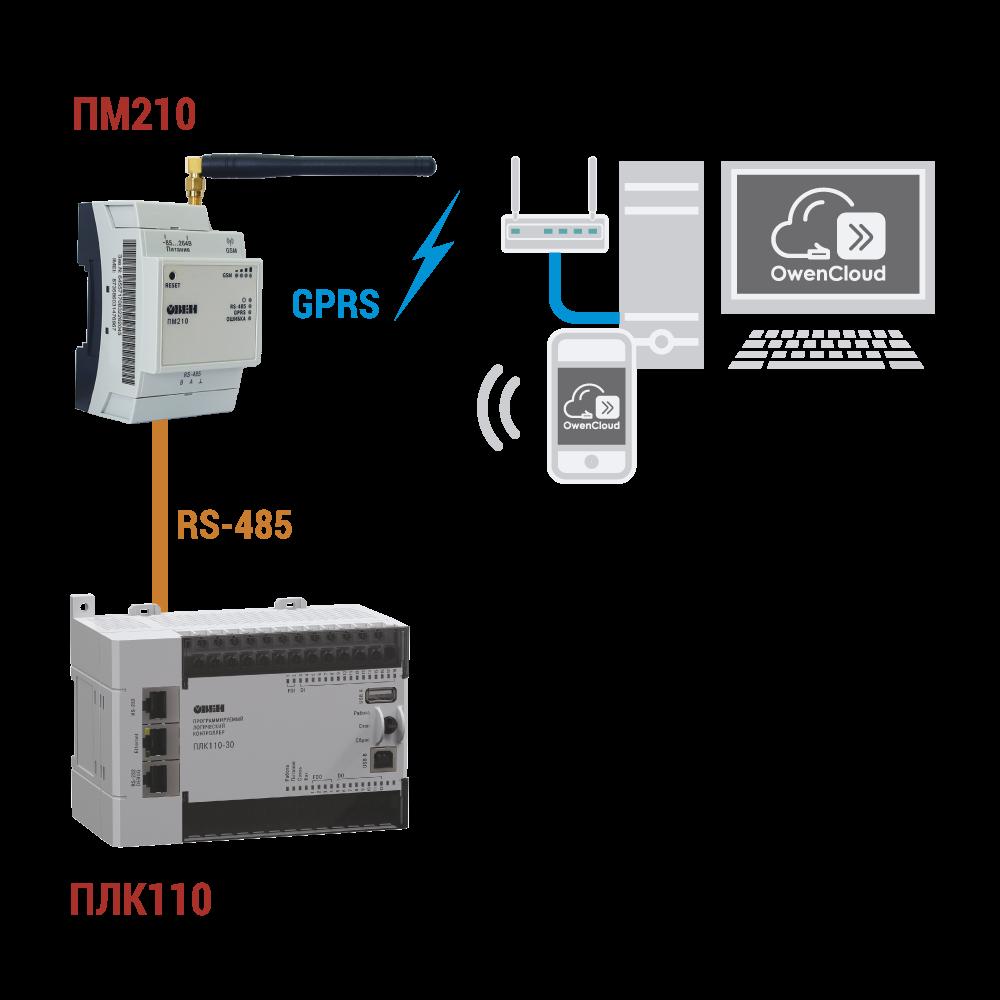 Система диспетчеризации в облачном сервисе OwenCloud