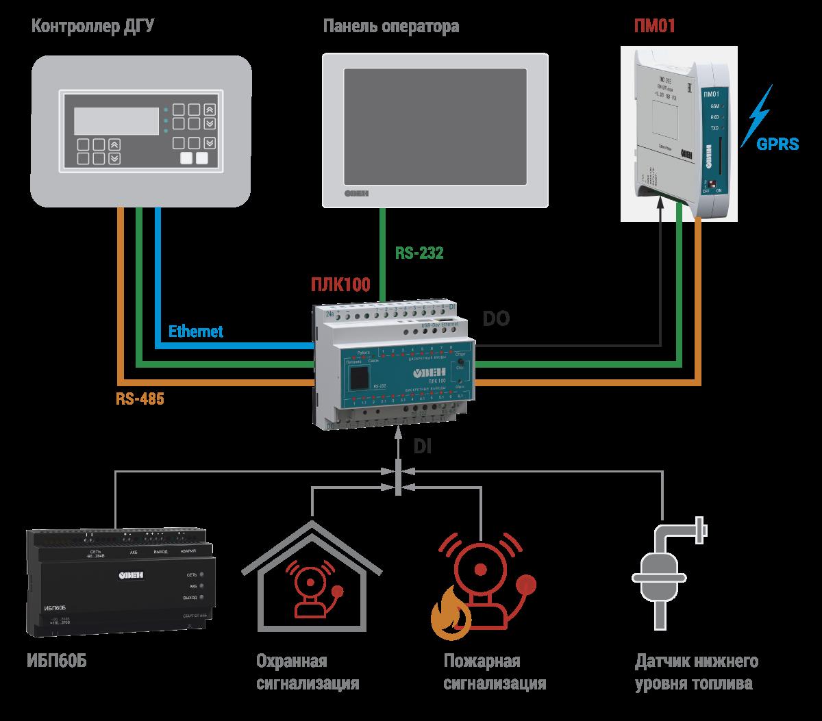 Архитектура системы диспетчеризации